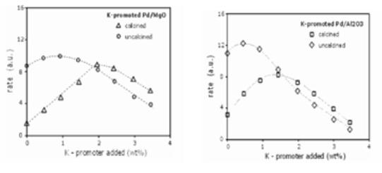 SCI论文写作图表设计4