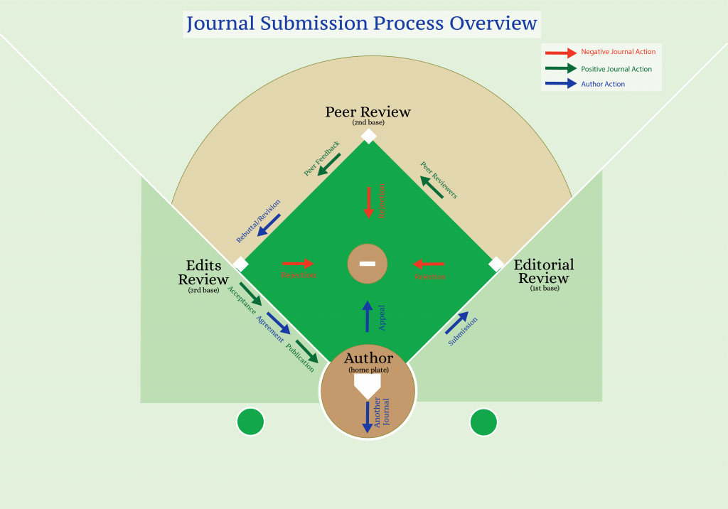 Journal Submission Rebuttal or Appeal Letter