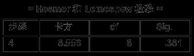 SPSS学习笔记之——二项Logistic回归分析