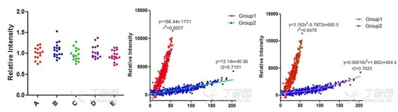Graphpad Prism 绘制散点图详细图解