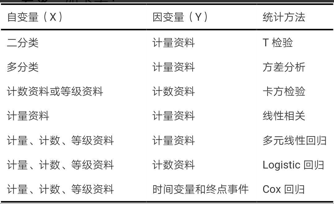 临床科研之SPSS白话统计(上)
