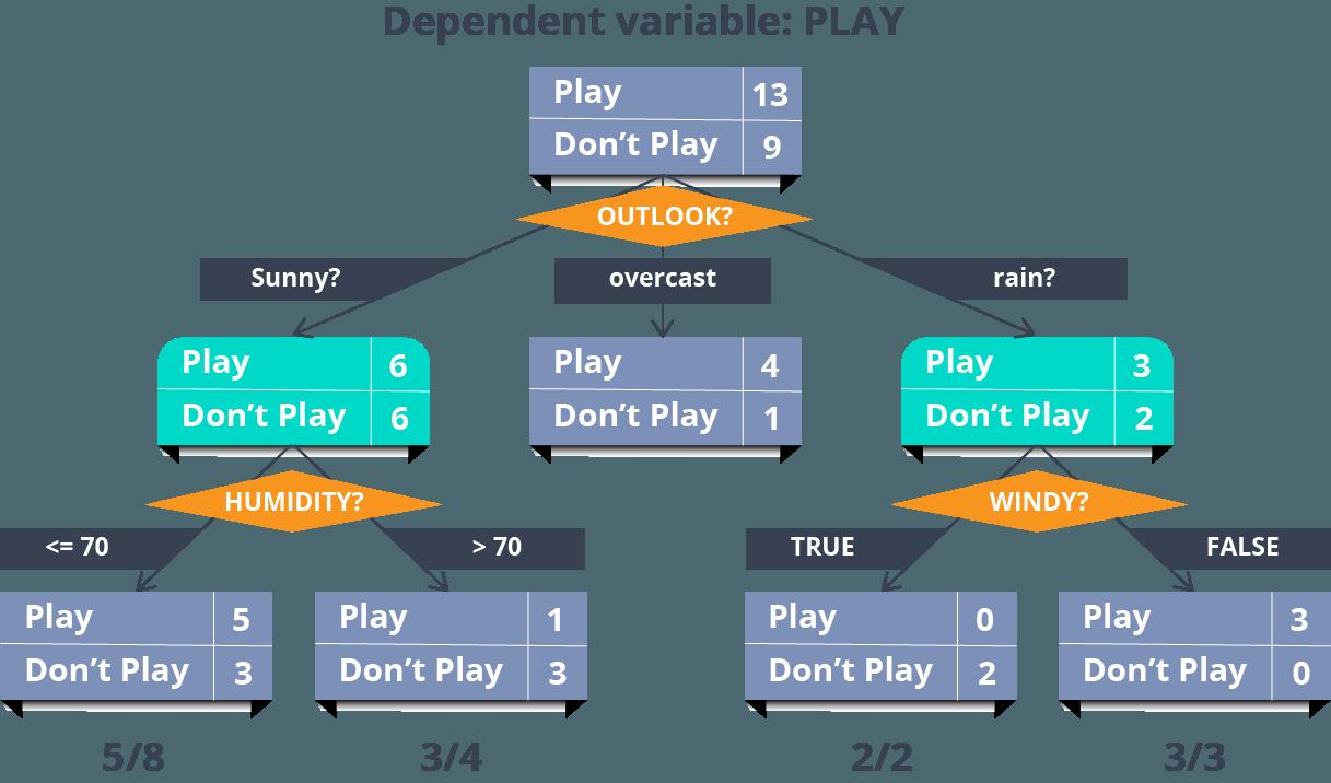 Decision Tree - Decision Tree - Edureka