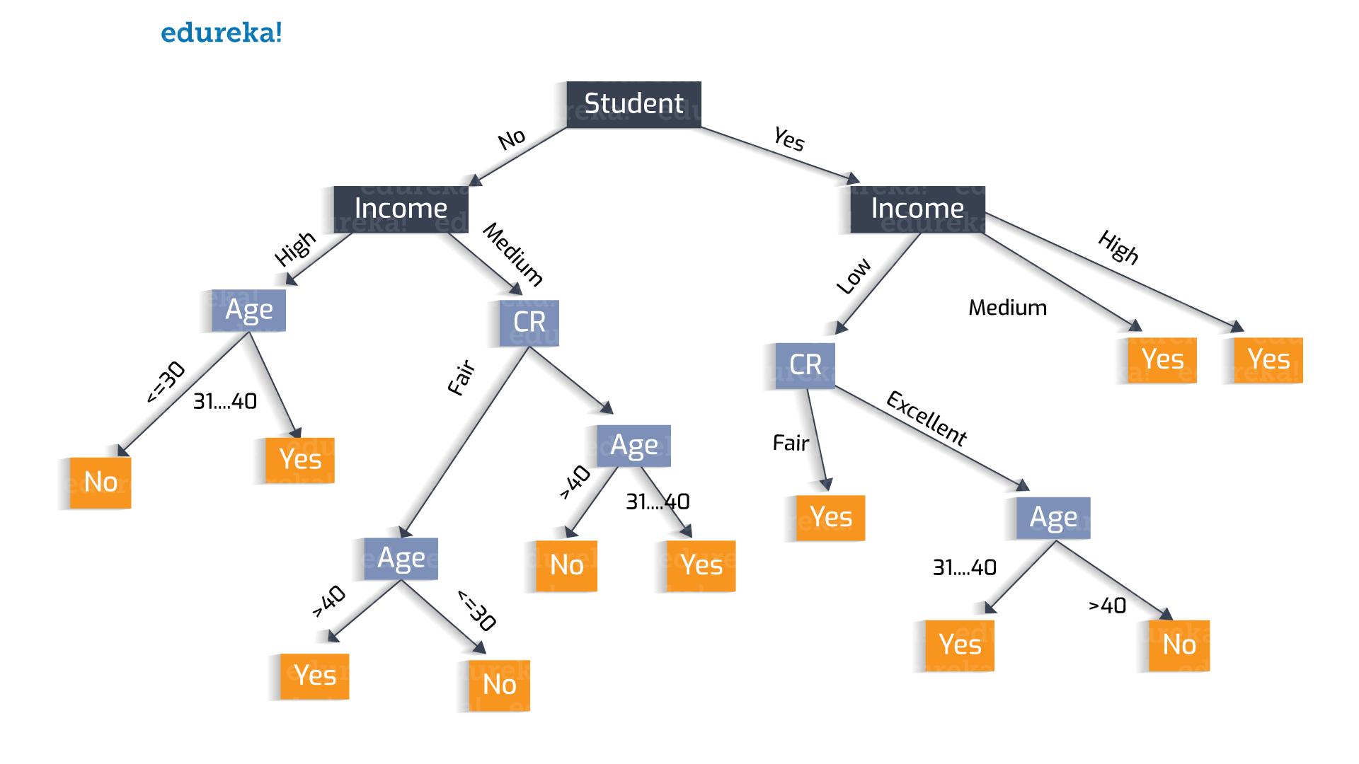 Decision Tree Example 6 - Decision tree - Edureka