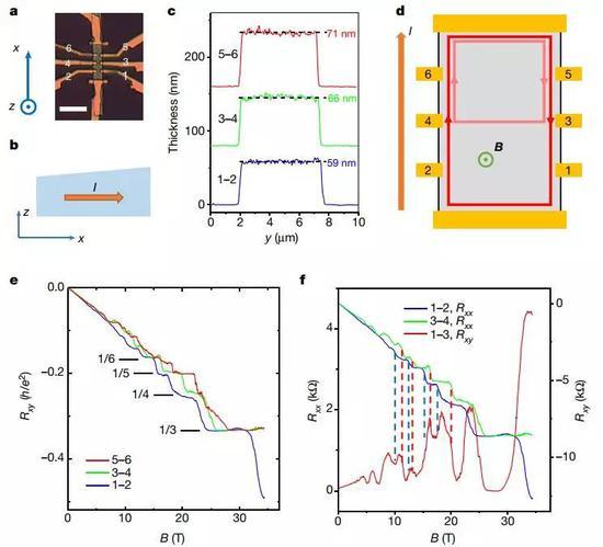 图2 楔形样品1的量子霍尔效应。x轴方向上,厚度变化。