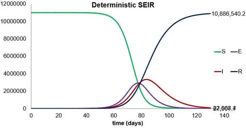 传染病动力学SEIR模型