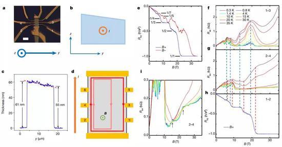 图3 楔形样品2,y轴方向上的量子霍尔效应。