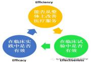 SCI文章中Efficacy、Effectiveness和Efficiency的区别